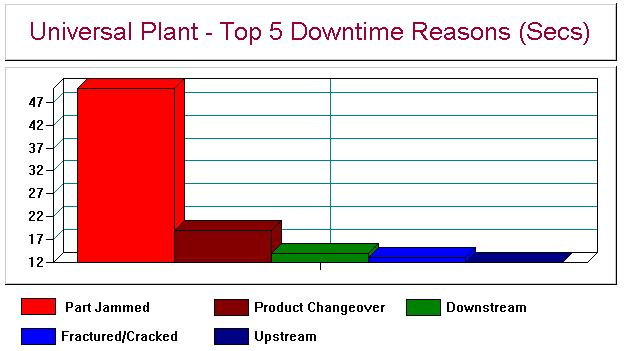 Top 5 Downtime Reasons